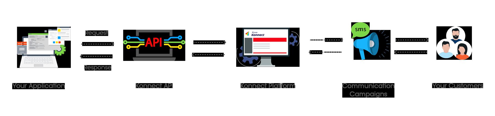 Kirusa Konnect
